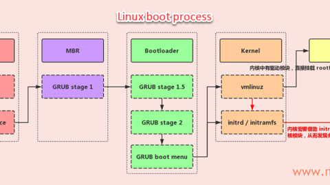 Linux boot process-min.png